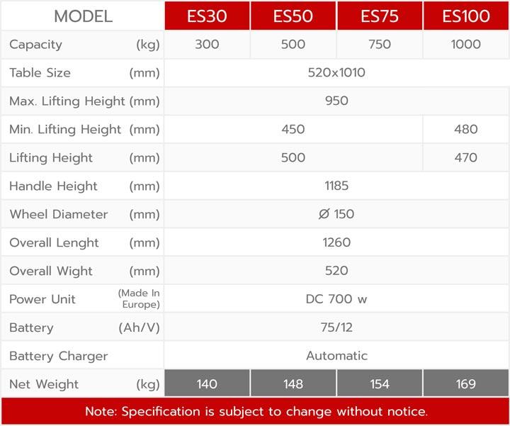 ตารางข้อมูลเสปคสินค้า รถเข็นโต๊ะยกสูง Es Series